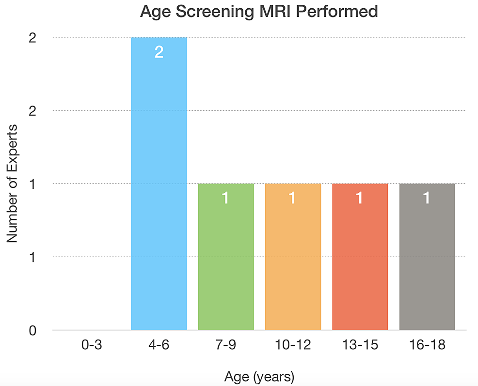 The-age-range-to-screen-the-spine-is-widely-distributed-for-experts-that-are-performing-screening-spinal-MRI