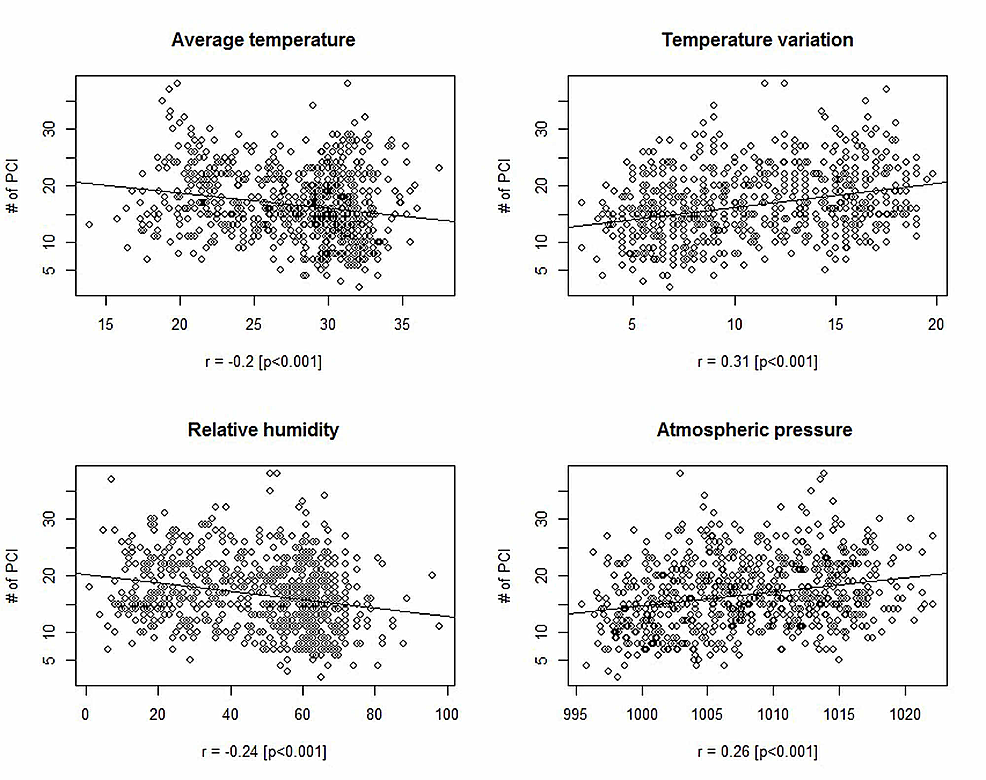 Scatter-plot-showing-a-linear-relationship-between-regressand-and-regressors-