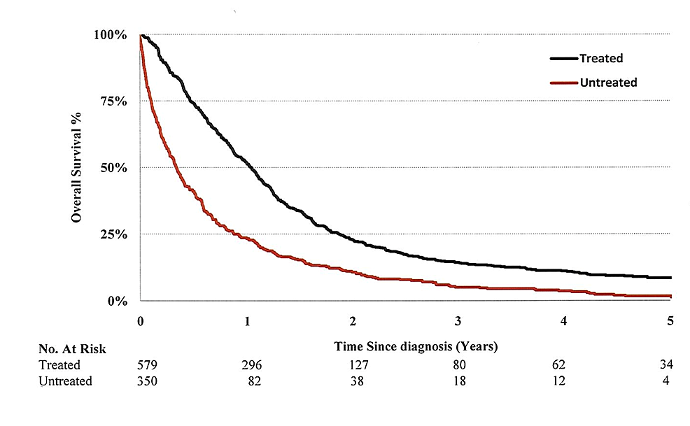 Kaplan-Meier-overall-survival-curves-for-treated-and-untreated-patients