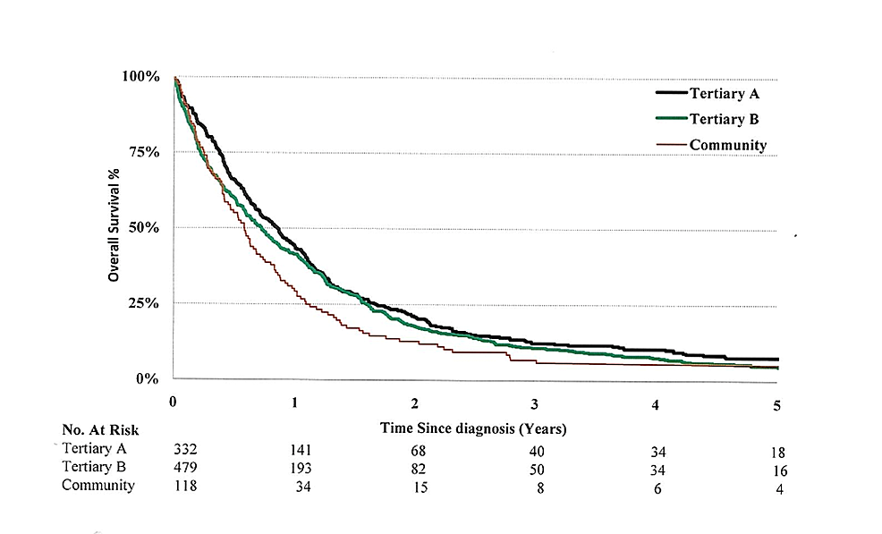 Kaplan-Meier-survival-curves-for-patients-with-three-different-enrollments