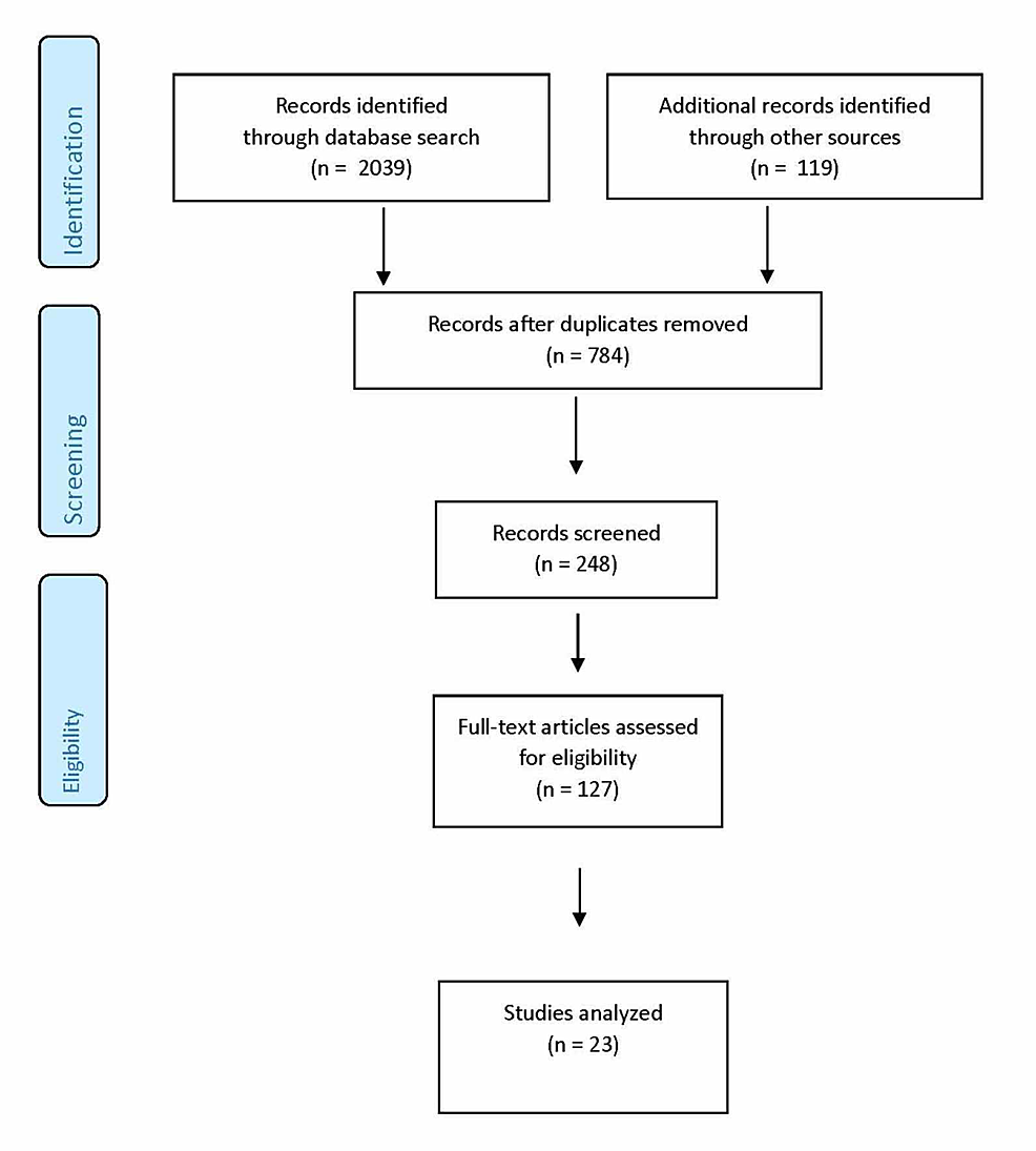 Search-strategy-and-flowchart