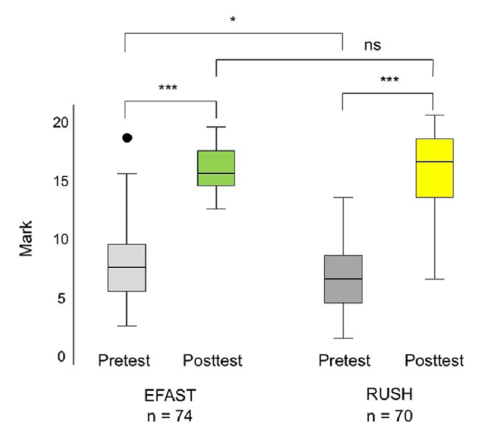 Box-and-whiskers-plot-of-test-scores-of-subjects-before-and-after-the-EFAST-and-RUSH-training-sessions