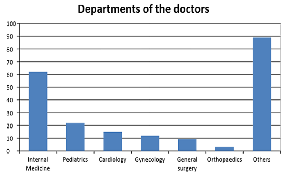 Number-of-doctors-from-different-departments-and-fields