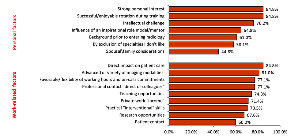 Extremely/very-important-personal-and-work-related-factors-that-influence-the-choice-of-radiology-subspecialty-