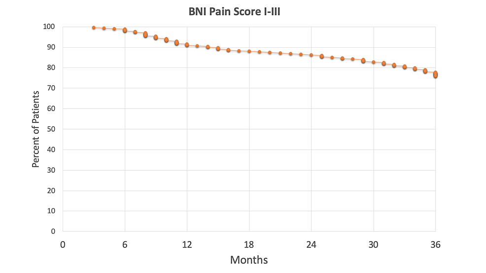 Actuarial-pain-control-rates-(Barrow-Neurological-Institute-[BNI]-Pain-Score-I-III)--of-patients-after-the-first-treatment--