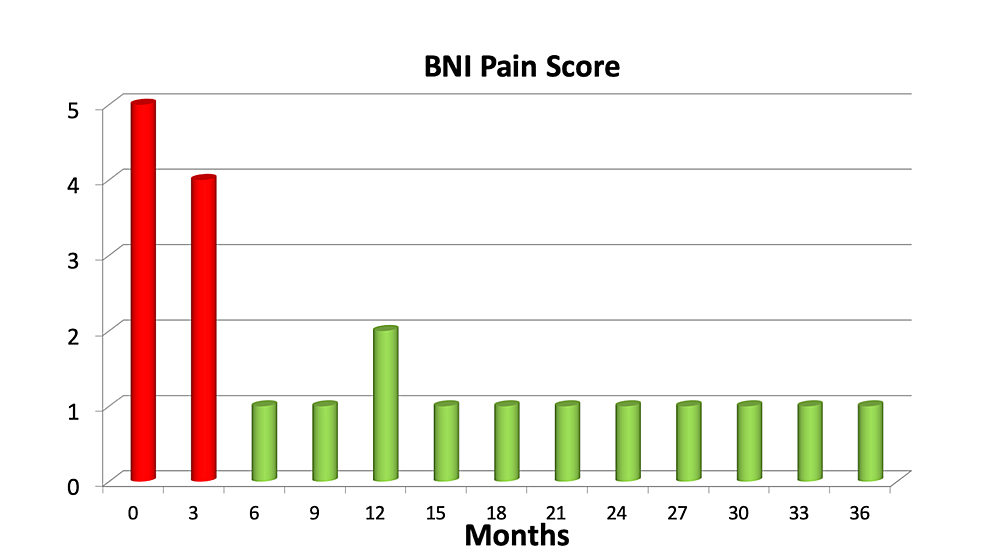 Mean-Barrow-Neurological-Institute-(BNI)-pain-categories-in-the-first-three-years-after-treatment-in-a-cohort-of-343-patients