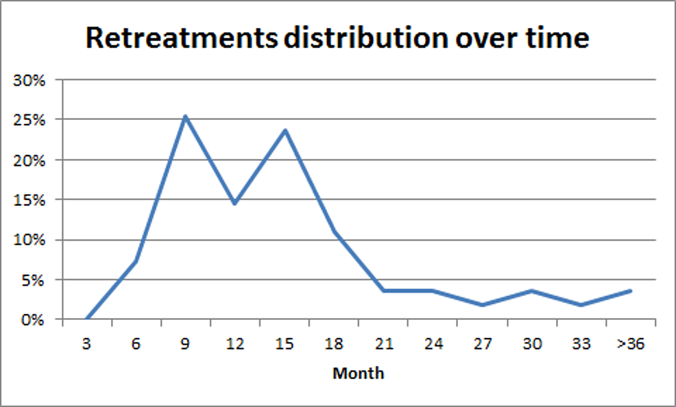 Temporal-distribution-of-retreatments