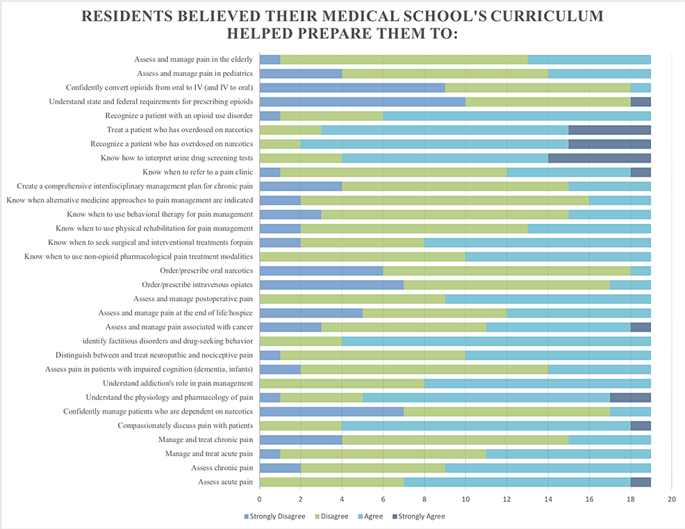 Results-for-the-Medical-School-Pain-Curriculum-Survey-(MSPCS)-distributed-to-first-year-internal-medicine-residents