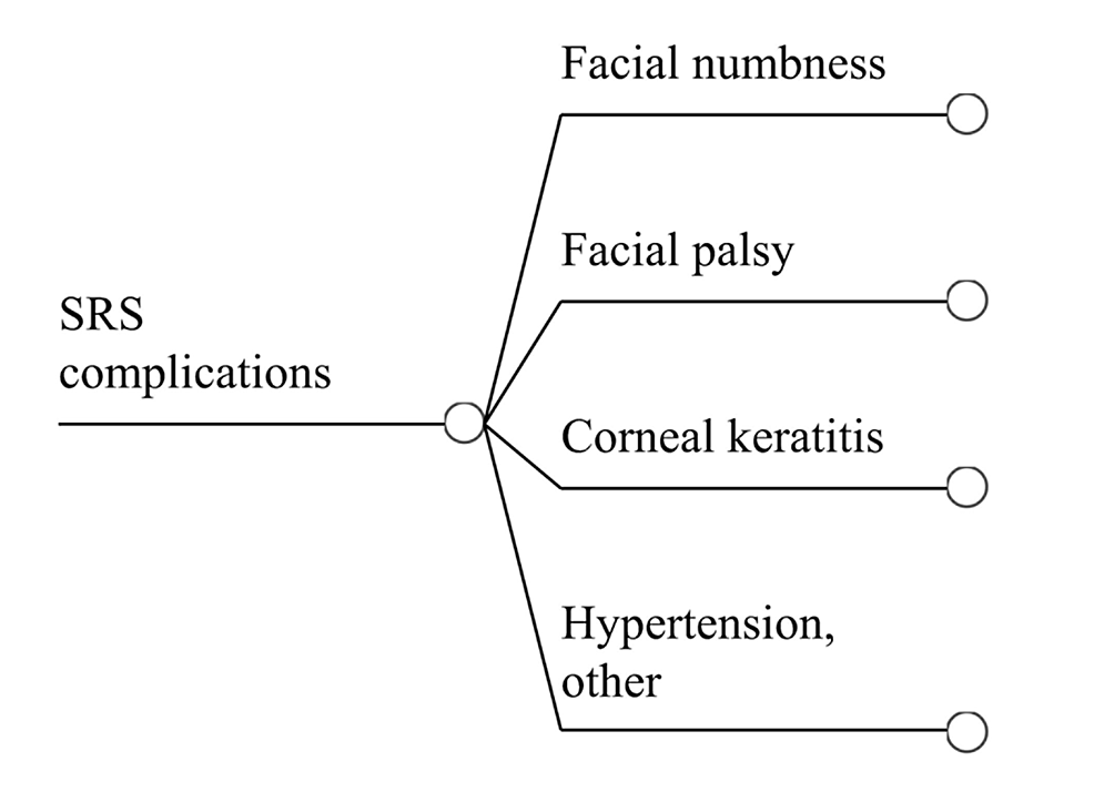 Complications-of-SRS-Treatment