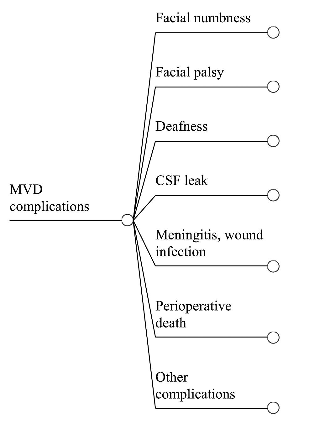 Complications-of-MVD-Treatment