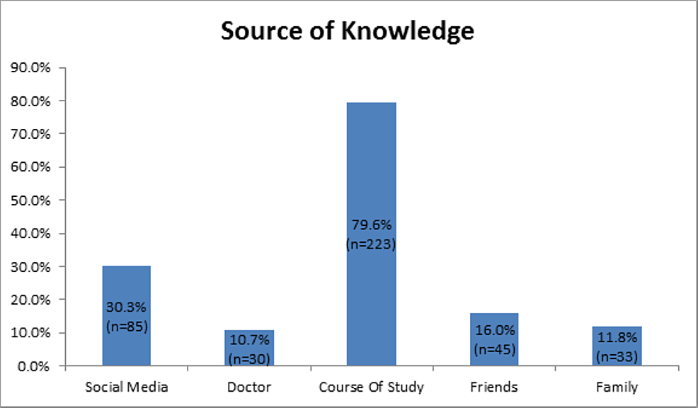 Source-of-Knowledge