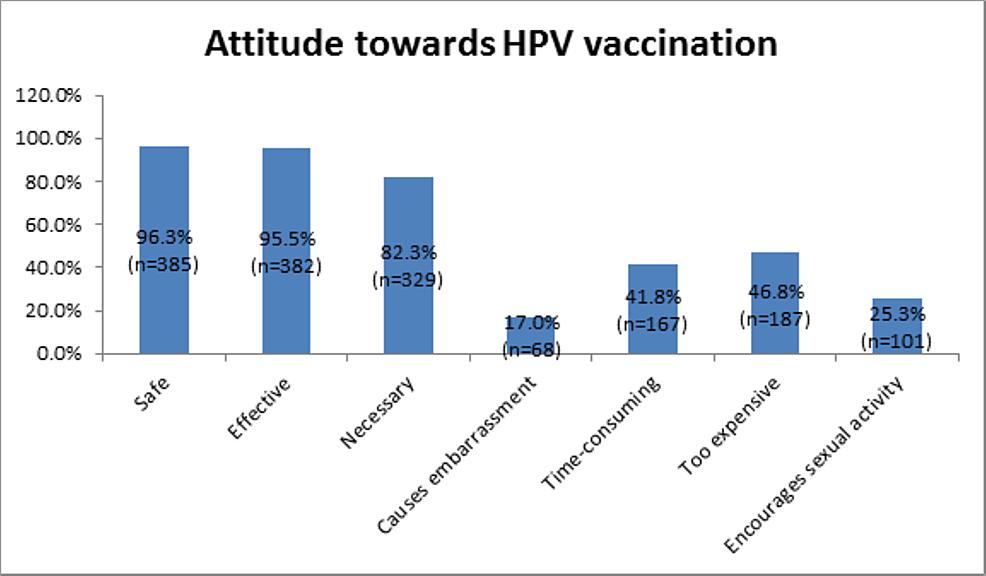 Attitude-towards-HPV-vaccination