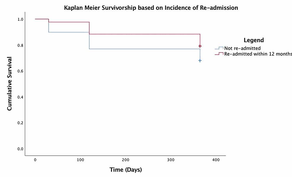 Kaplan-Meier-survivorship-based-on-incidence-of-readmission-