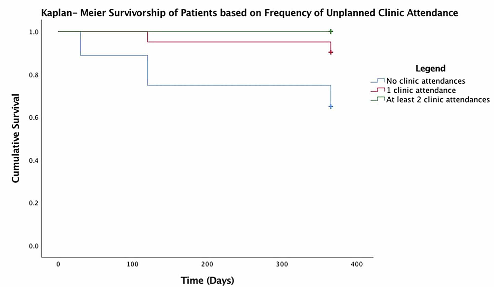 Kaplan-Meier-survivorship-of-patients-based-on-the-frequency-of-unplanned-clinic-attendance