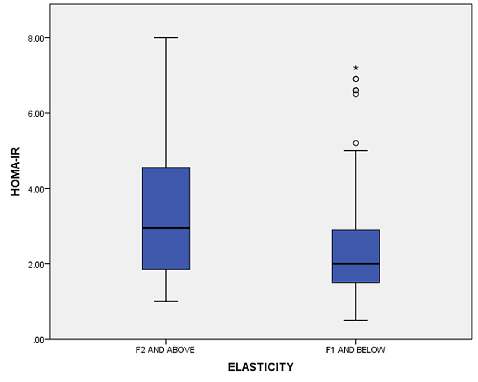 -Liver-elasticity-versus-HOMA-IR