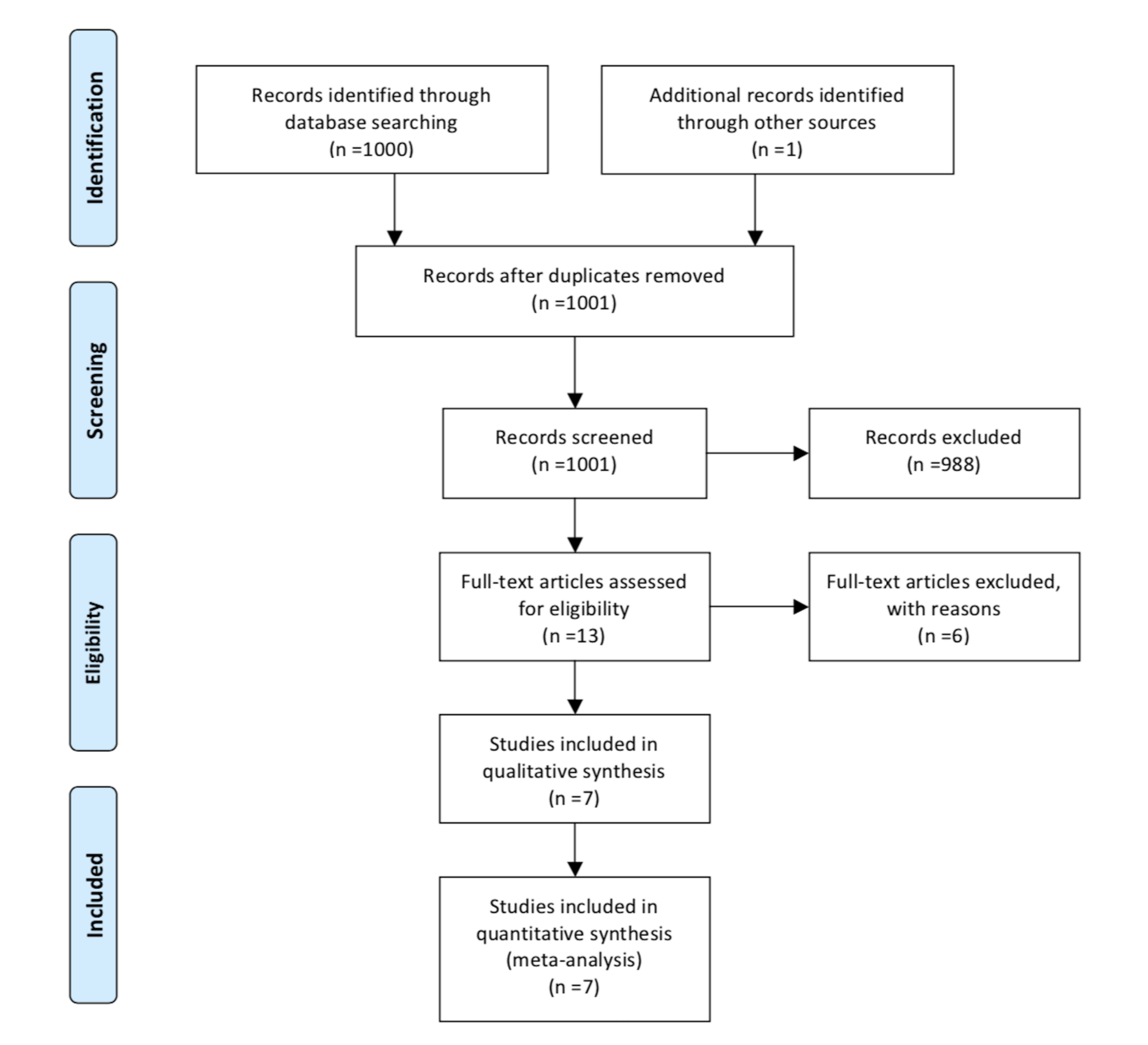 Cureus Is There A Role Of Elevated Ca 19 9 Levels In The Evaluation Of Clinical Characteristics Of Mature Cystic Ovarian Teratomas A Systematic Review And Meta Analysis