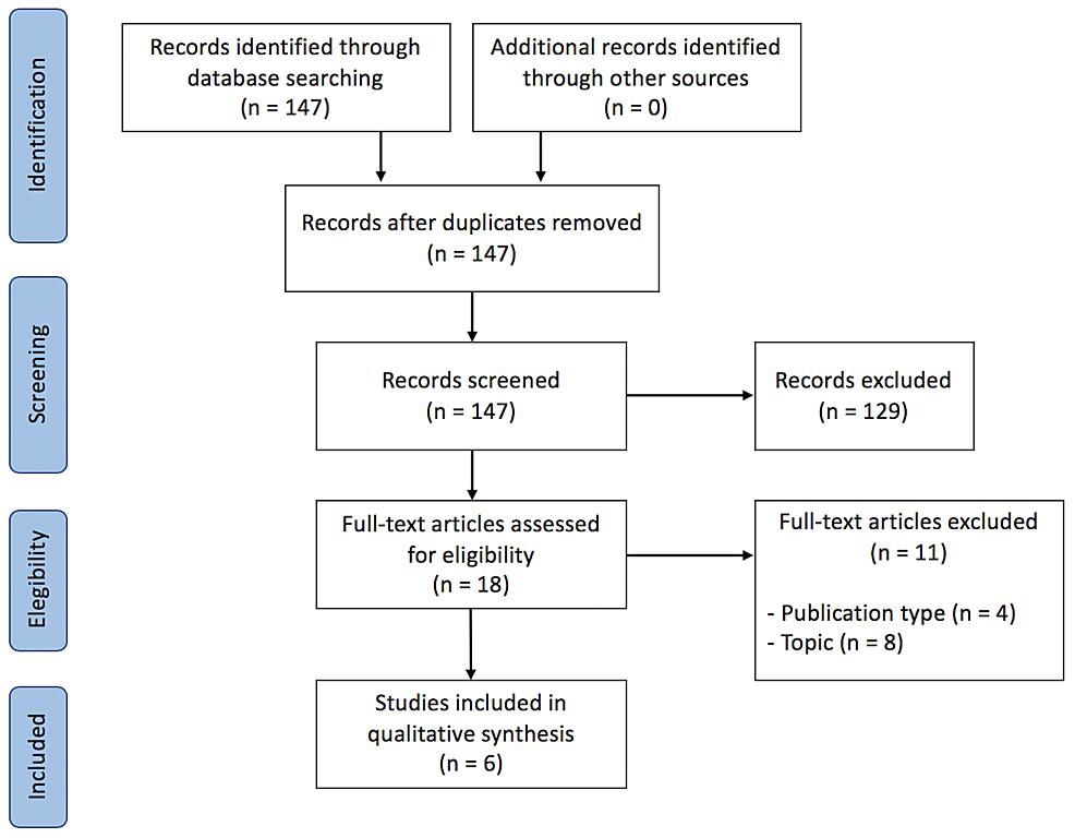 Preferred-reporting-items-for-systematic-reviews-and-meta-analyses-(PRISMA)-diagram