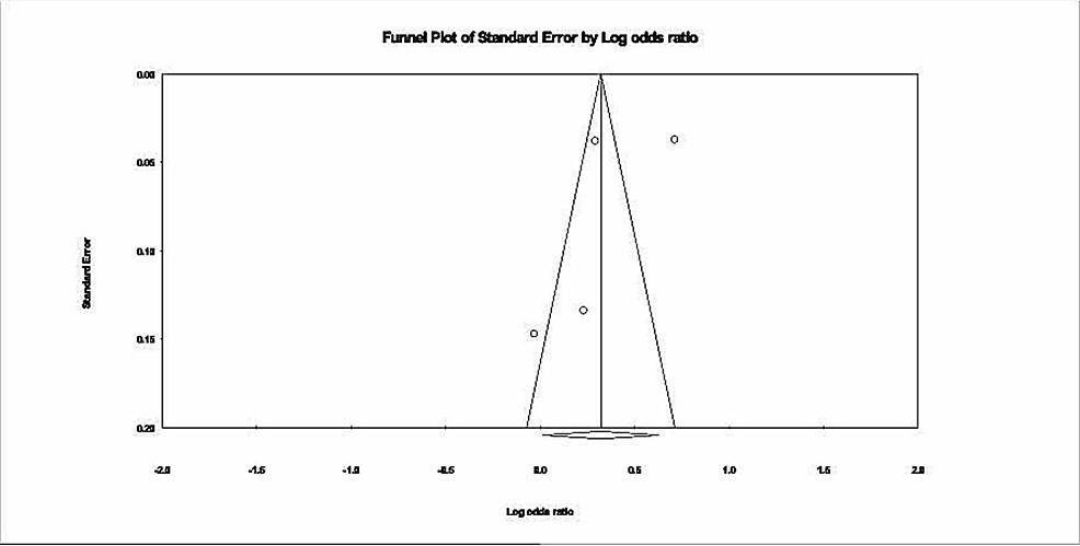 Publication-bias,-funnel-plot.