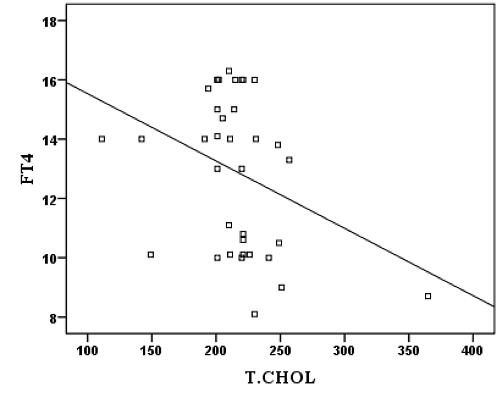 Correlation-between-FT4-and-T-Chol-in-subclinical-hypothyroidism-patients