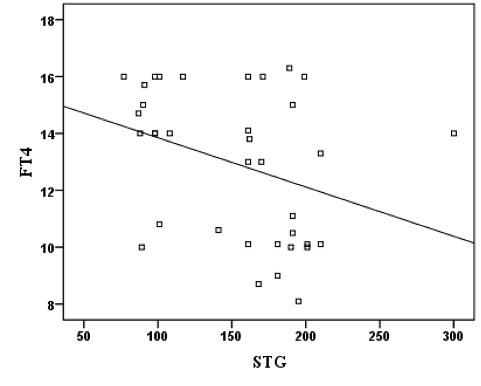 Correlation-between-FT4-and-STG-in-subclinical-hypothyroidism-patients
