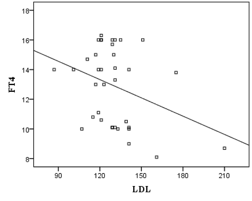 Correlation-between-FT4-and-LDL-C-in-subclinical-hypothyroidism-patients