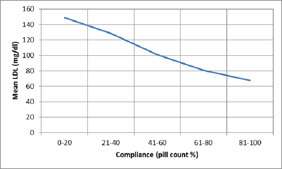 Plot-of-mean-serum-LDL-levels-against-compliance-measured-using-pill-count