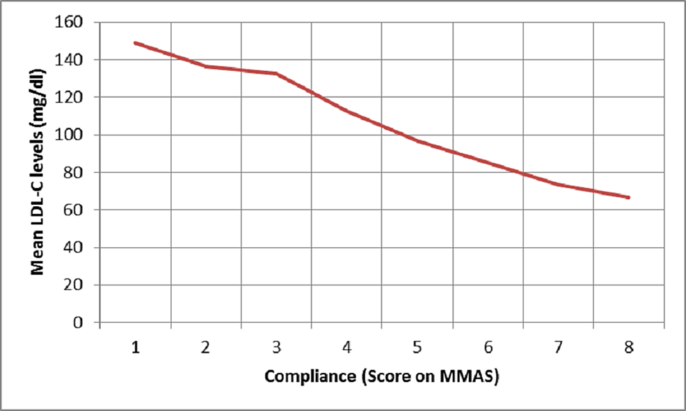 Plot-of-mean-serum-LDL-levels-against-compliance-measured-using-MMAS