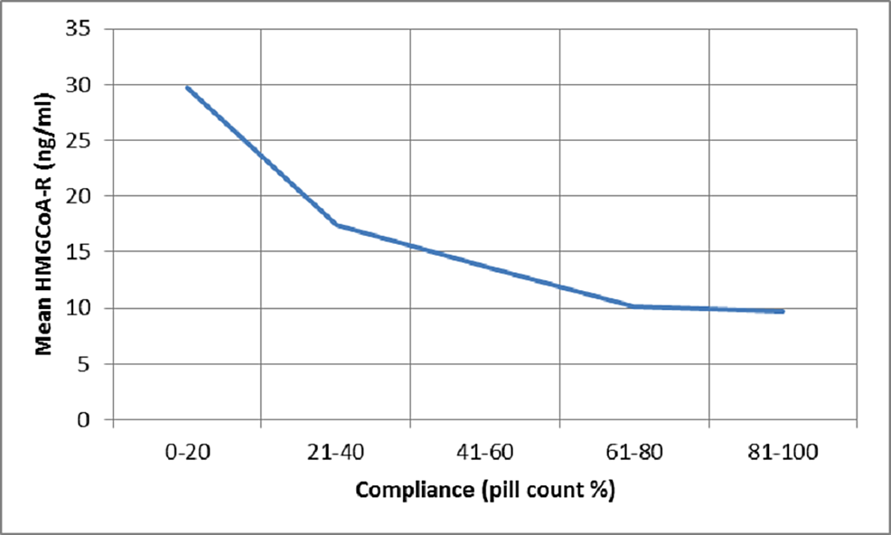 Plot-of-mean-serum-HMG-CoA-R-levels-against-compliance-measured-using-pill-count
