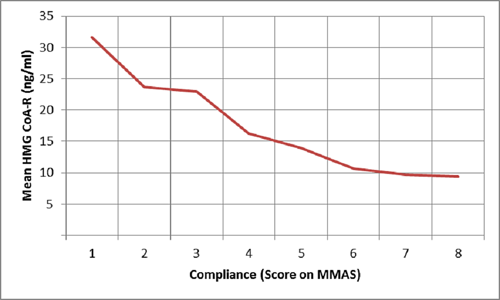 Plot-of-mean-serum-HMG-CoA-R-levels-against-compliance-measured-using-MMAS