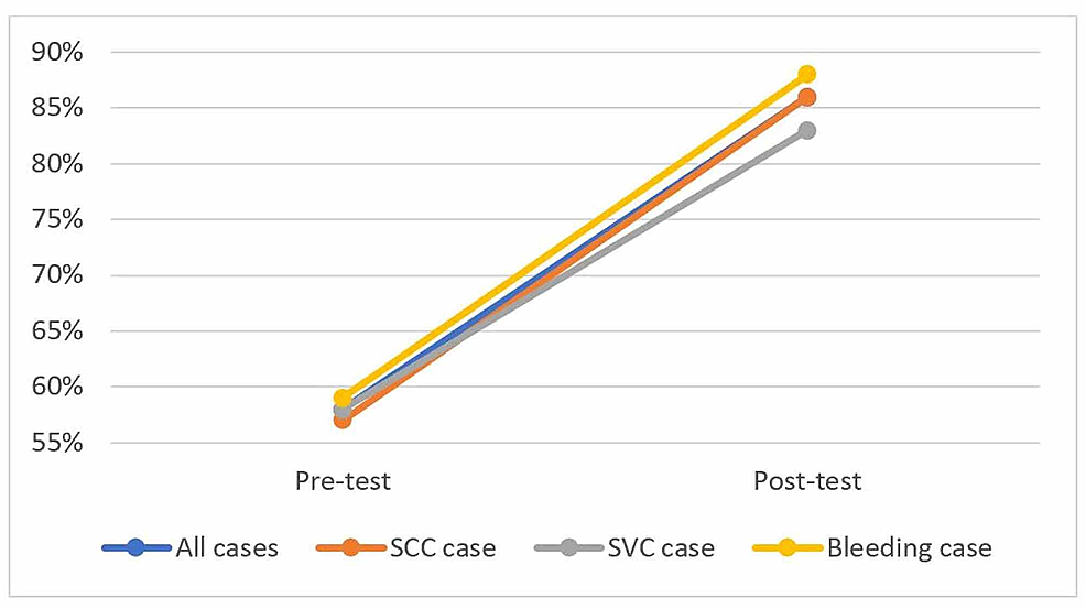 Mean-pre--and-post-tests-results-based-on-the-case