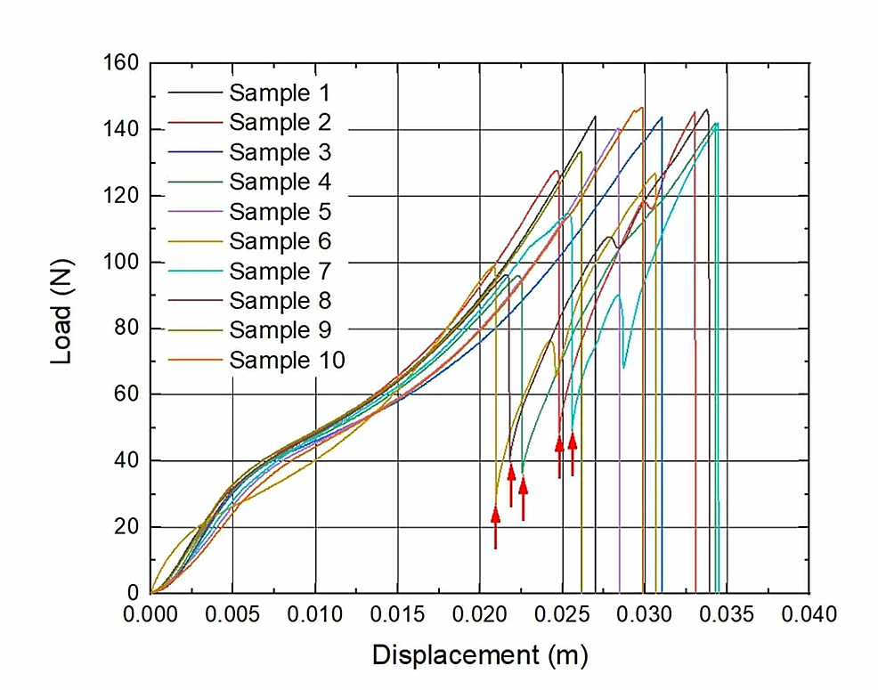 Load-to-displacement-graphs-of-sutures:-Eight-week-implantation-subgroup