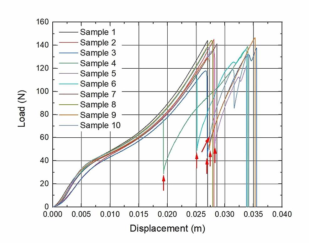 Load-to-displacement-graphs-of-sutures:-Nine-week-implantation-subgroup