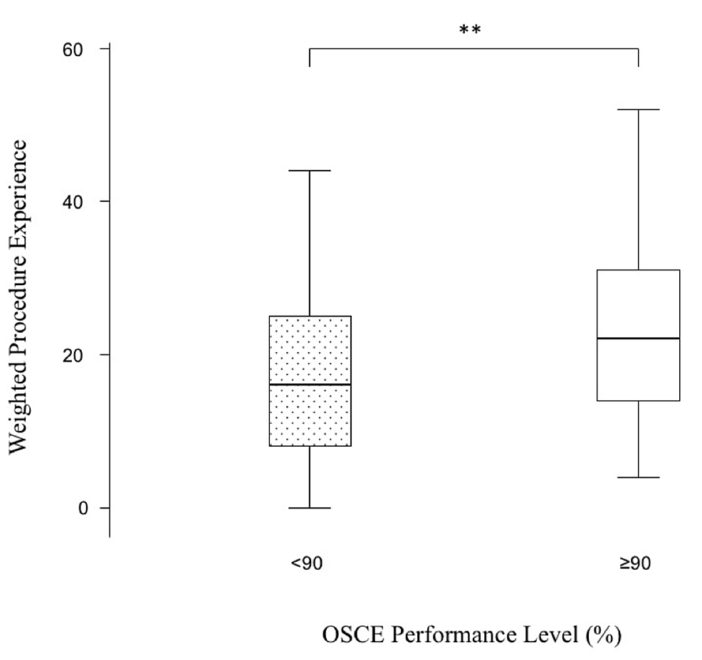 Box-and-whisker-plot-of-total-weighted-experience-scores-of-the-four-procedures-by-students-who-scored-90%-and-over-in-OSCE-stations.