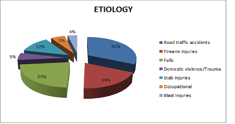 Etiology-of-thoracic-trauma-(n-=-330).