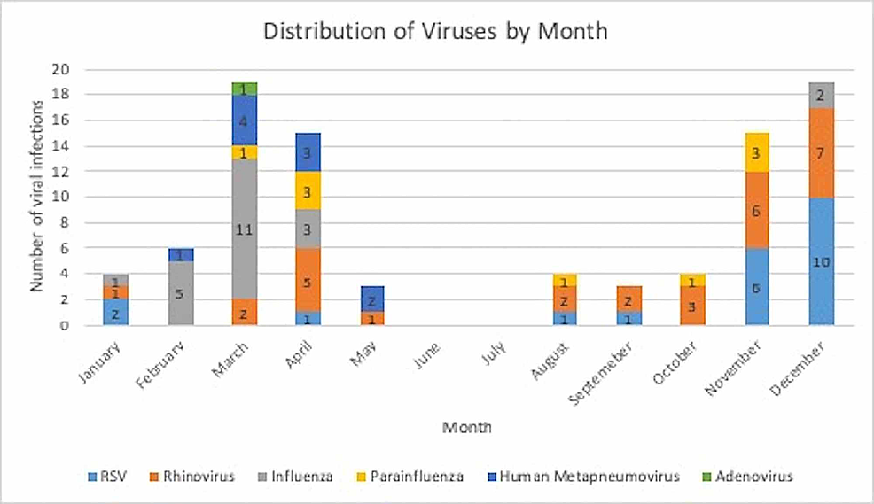 Distribution-of-viruses-by-month
