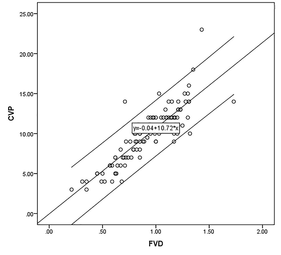 Scatter-plot-with-line-of-best-fit-for-femoral-venous-diameter-and-central-venous-pressure
