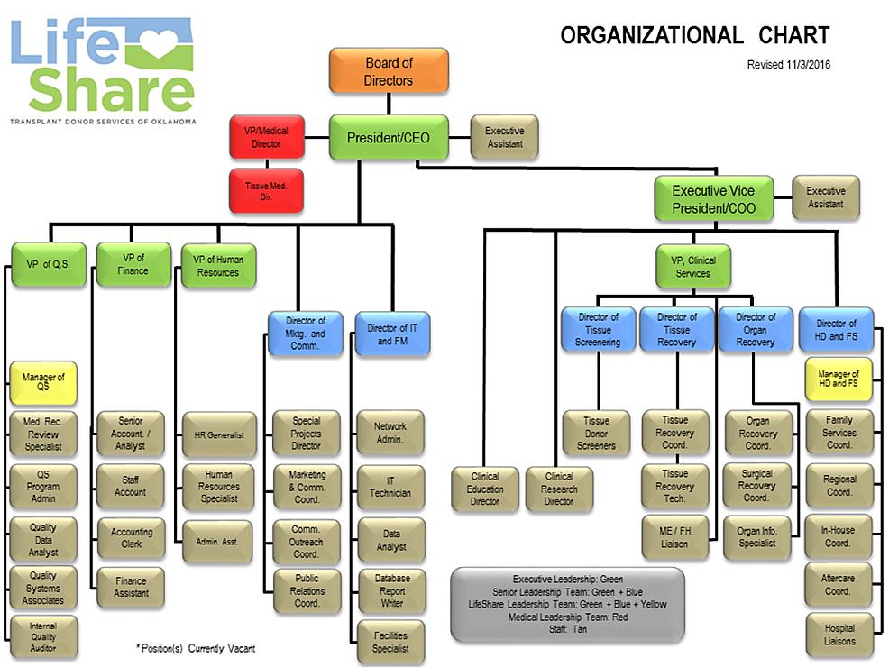 LifeShare-Organizational-Chart