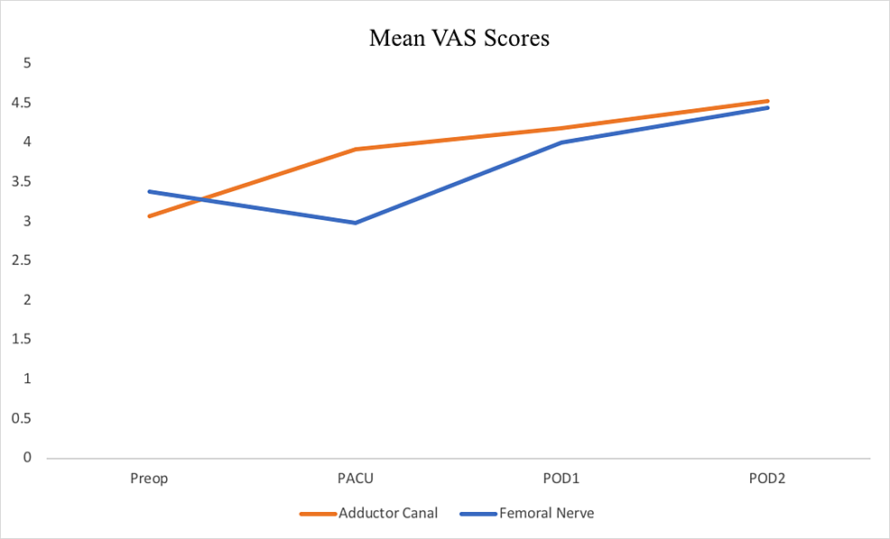 Mean-VAS-scores-for-Preop-PACU-POD1-and-POD2-for-the--ACB-and-group.