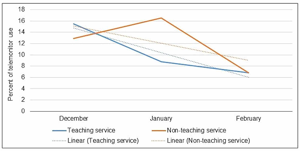 Trend-of-inappropriate-use-(AHA-class-III,-not-indicated)-of-telemonitor-in-teaching-and-non-teaching-service.