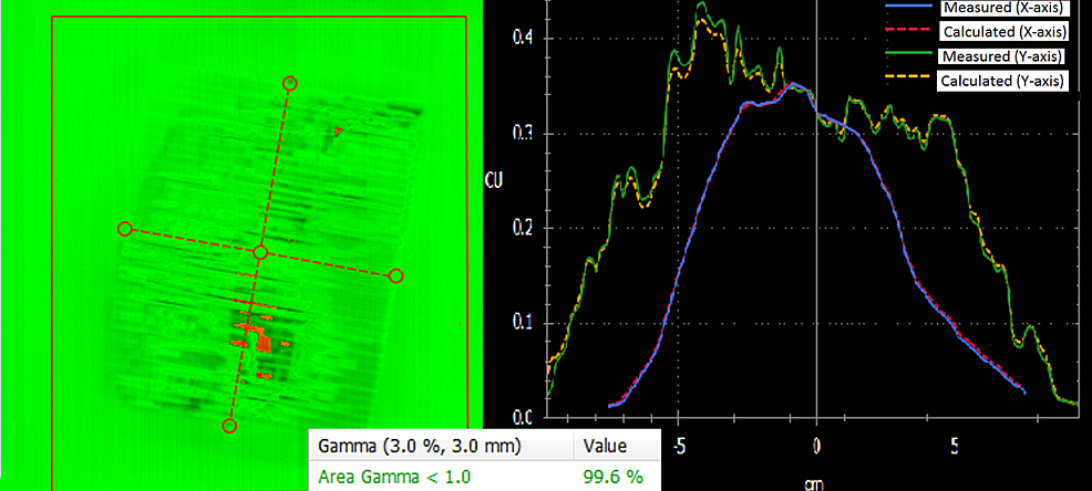 Gamma-analysis-for-h-VMAT-(portal-dosimetry)