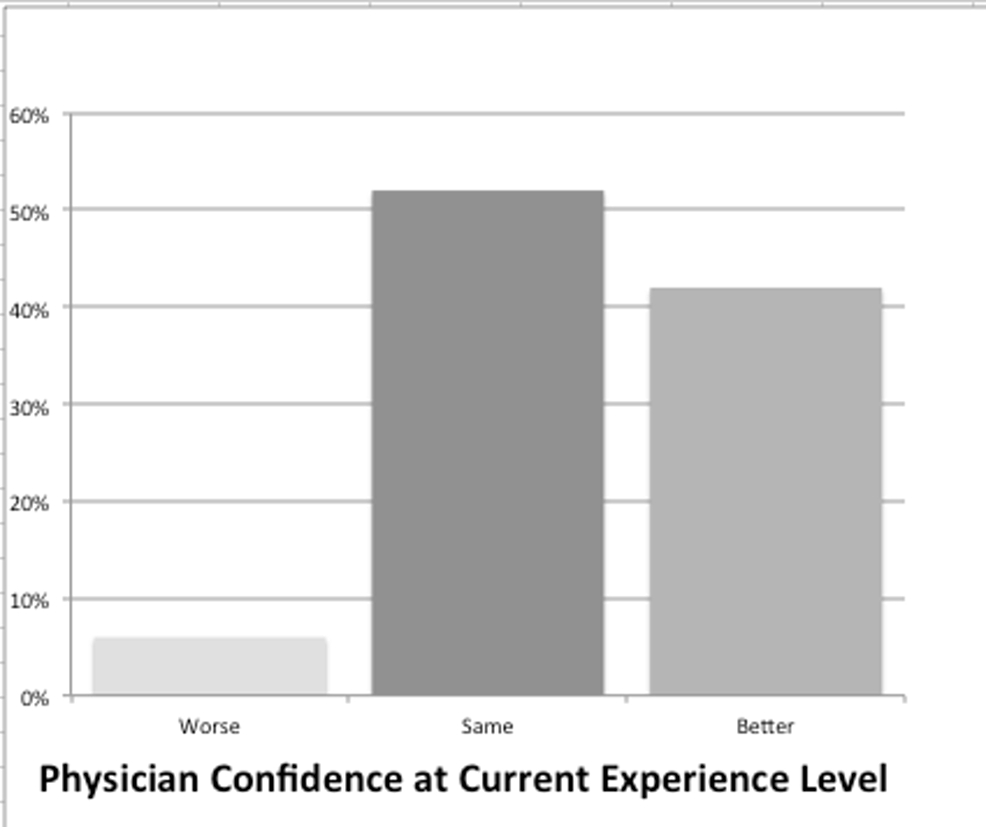 Physician-vs-New-Graduate-Confidence-at-Plain-Film-Interpretation