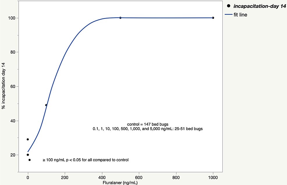 Bed-bug-incapacitation-rate-14-days-after-a-fluralaner-blood-meal-(experiments-2+3)