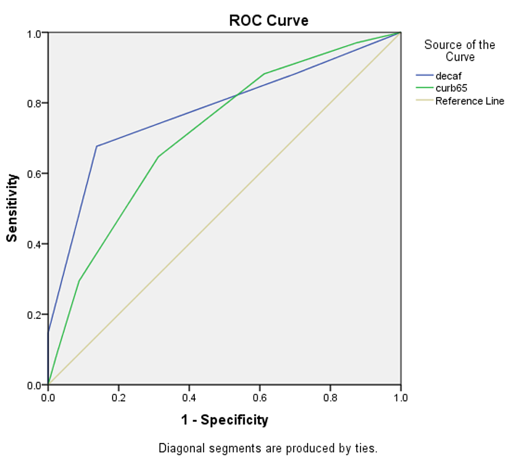 Receiver-operating-curve-(ROC)-for-DECAF-and-CURB-65