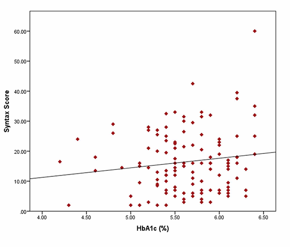 Linear-regression-analysis-between-HbA1c-level-and-SYNTAX-score-in-patients-with-ACS