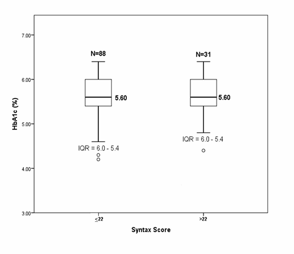 Comparison-of-median-HbA1c-in-SYNTAX-score-groups-≤22-and->22-by-Mann-Whitney-U-test