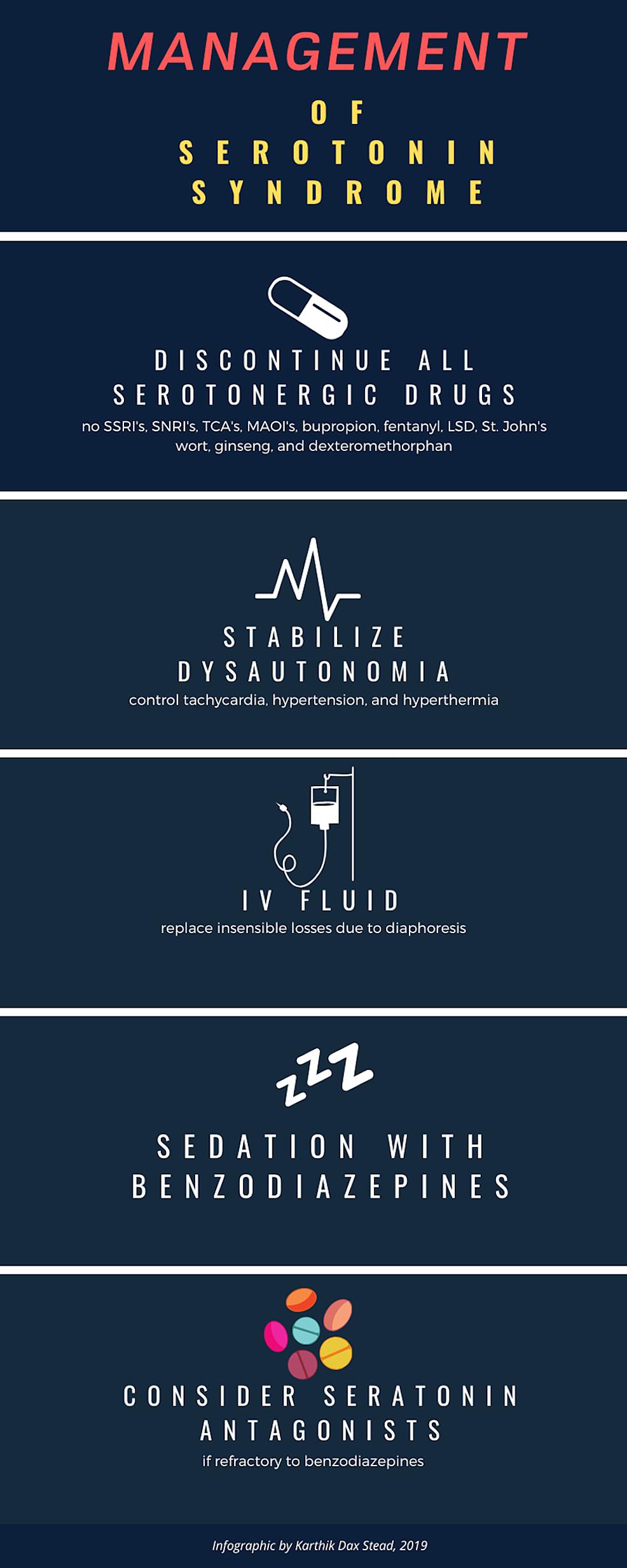 Management-of-serotonin-syndrome-