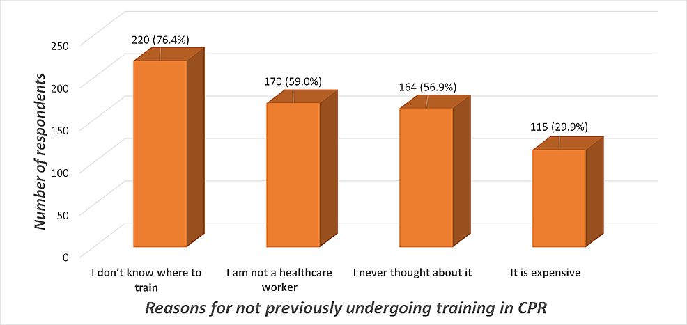 Reasons-for-not-previously-undergoing-training-in-CPR-among-the-two-hundred-and-eighty-eight-CPR-untrained-respondents