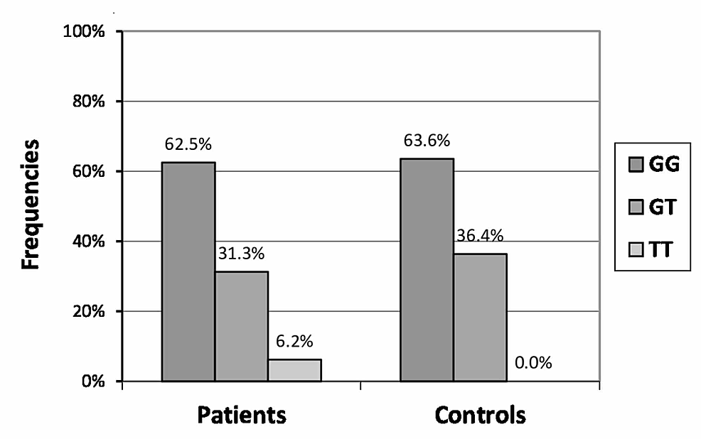 Genotype-frequencies-of--1056GT-polymorphism-in-patients-and-controls