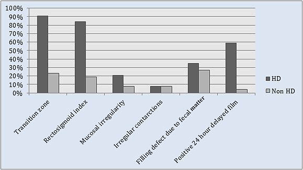 Frequency-of-radiological-findings-on-contrast-enema-among-patients-with-and-without-HD-on-biopsy