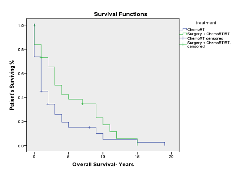 Kaplan–Meier-overall-survival-for-advanced-stage-hypopharyngeal-cancer-by-treatment-modality